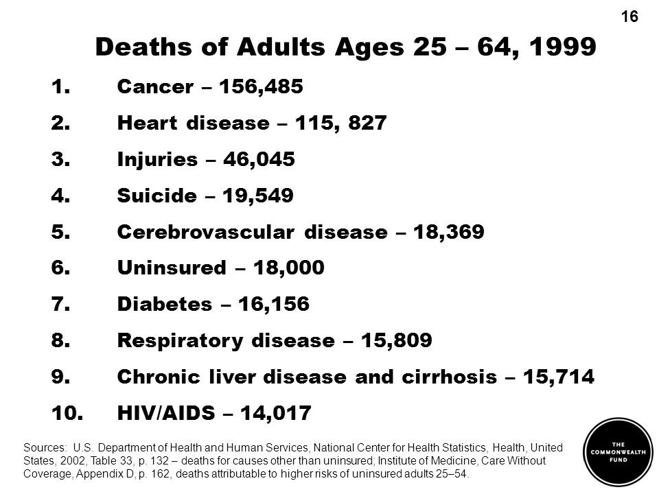 Deaths of Adults Ages 25 – 64, 1999 1.Cancer – 156,485 2.Heart disease – 115, 827 3.Injuries – 46,045 4.Suicide – 19,549 5.Cerebrovascular disease – 18,369 6.Uninsured – 18,000 7.Diabetes – 16,156 8.Respiratory disease – 15,809 9.Chronic liver disease and cirrhosis – 15,714 10.HIV/AIDS – 14,017 Sources: U.S.