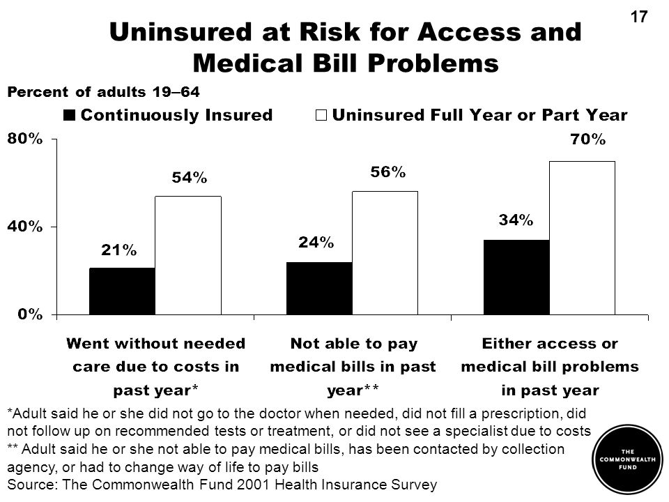 Uninsured at Risk for Access and Medical Bill Problems Percent of adults 19 – 64 *Adult said he or she did not go to the doctor when needed, did not fill a prescription, did not follow up on recommended tests or treatment, or did not see a specialist due to costs ** Adult said he or she not able to pay medical bills, has been contacted by collection agency, or had to change way of life to pay bills Source: The Commonwealth Fund 2001 Health Insurance Survey 17