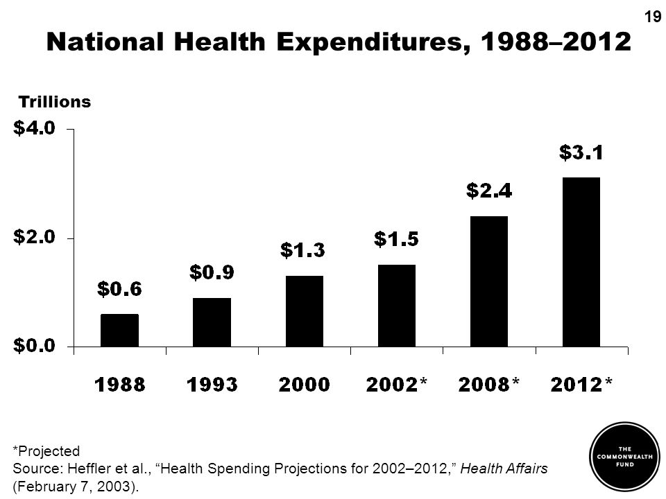 National Health Expenditures, 1988–2012 Trillions *Projected Source: Heffler et al., Health Spending Projections for 2002–2012, Health Affairs (February 7, 2003).