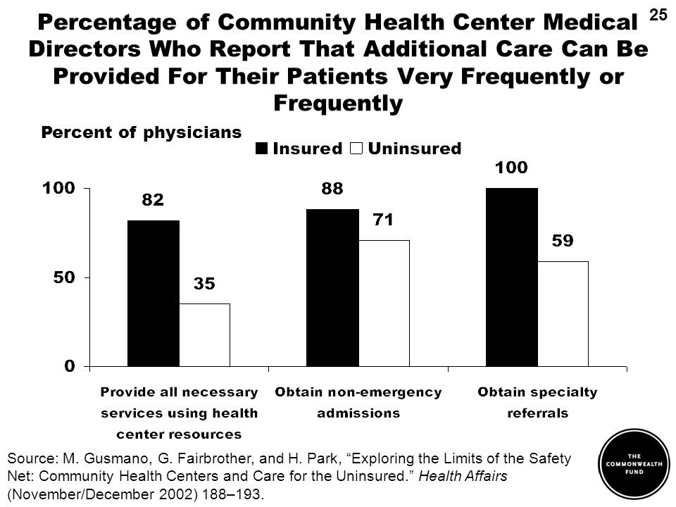 Percentage of Community Health Center Medical Directors Who Report That Additional Care Can Be Provided For Their Patients Very Frequently or Frequently Percent of physicians Source: M.