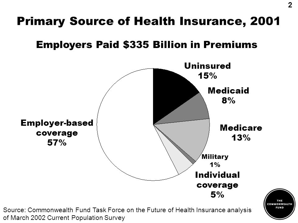 Primary Source of Health Insurance, 2001 Individual coverage 5% Employer-based coverage 57% Source: Commonwealth Fund Task Force on the Future of Health Insurance analysis of March 2002 Current Population Survey Uninsured 15% Medicaid 8% Employers Paid $335 Billion in Premiums Medicare 13% Military 1% 2