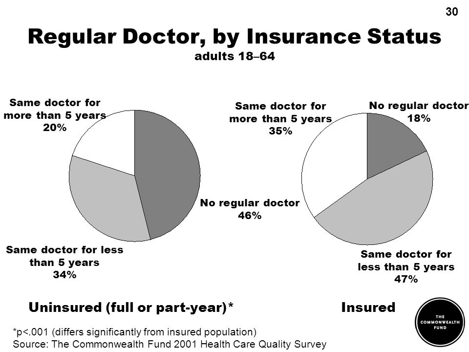Regular Doctor, by Insurance Status adults 18–64 *p<.001 (differs significantly from insured population) Source: The Commonwealth Fund 2001 Health Care Quality Survey Same doctor for more than 5 years 20% No regular doctor 46% Same doctor for less than 5 years 34% No regular doctor 18% Same doctor for less than 5 years 47% Same doctor for more than 5 years 35% Uninsured (full or part-year)*Insured 30