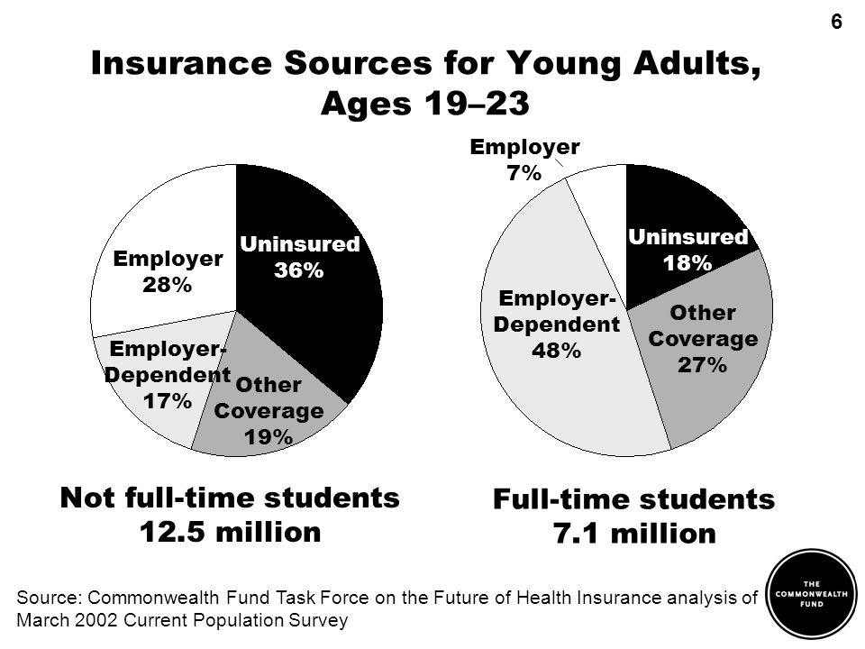 Insurance Sources for Young Adults, Ages 19–23 Source: Commonwealth Fund Task Force on the Future of Health Insurance analysis of March 2002 Current Population Survey Not full-time students 12.5 million Full-time students 7.1 million Uninsured 36% Other Coverage 19% Other Coverage 27% Uninsured 18% Employer- Dependent 17% Employer- Dependent 48% Employer 28% Employer 7% 6