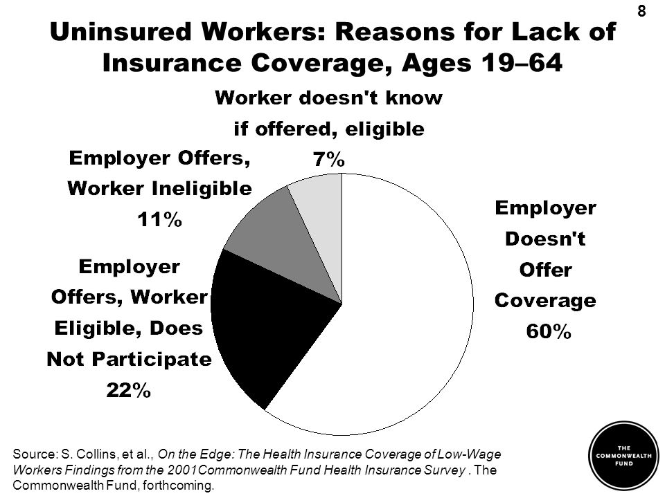 Uninsured Workers: Reasons for Lack of Insurance Coverage, Ages 19–64 Source: S.