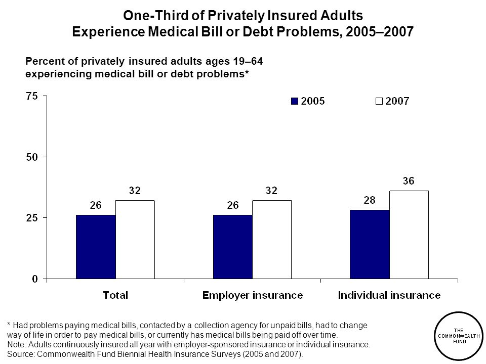 One-Third of Privately Insured Adults Experience Medical Bill or Debt Problems, 2005–2007 * Had problems paying medical bills, contacted by a collection agency for unpaid bills, had to change way of life in order to pay medical bills, or currently has medical bills being paid off over time.