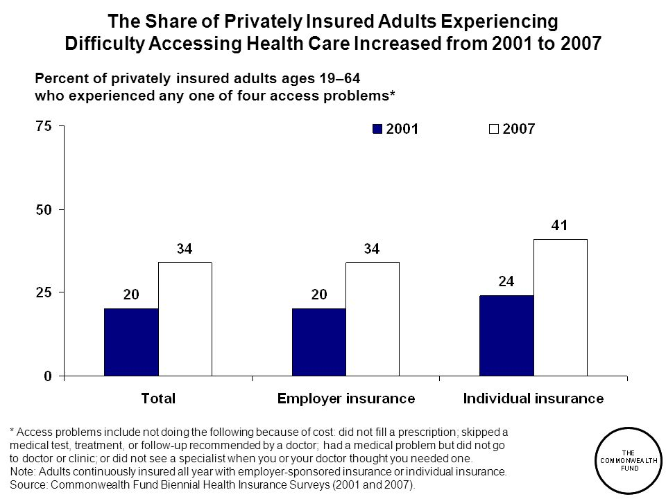 The Share of Privately Insured Adults Experiencing Difficulty Accessing Health Care Increased from 2001 to 2007 * Access problems include not doing the following because of cost: did not fill a prescription; skipped a medical test, treatment, or follow-up recommended by a doctor; had a medical problem but did not go to doctor or clinic; or did not see a specialist when you or your doctor thought you needed one.