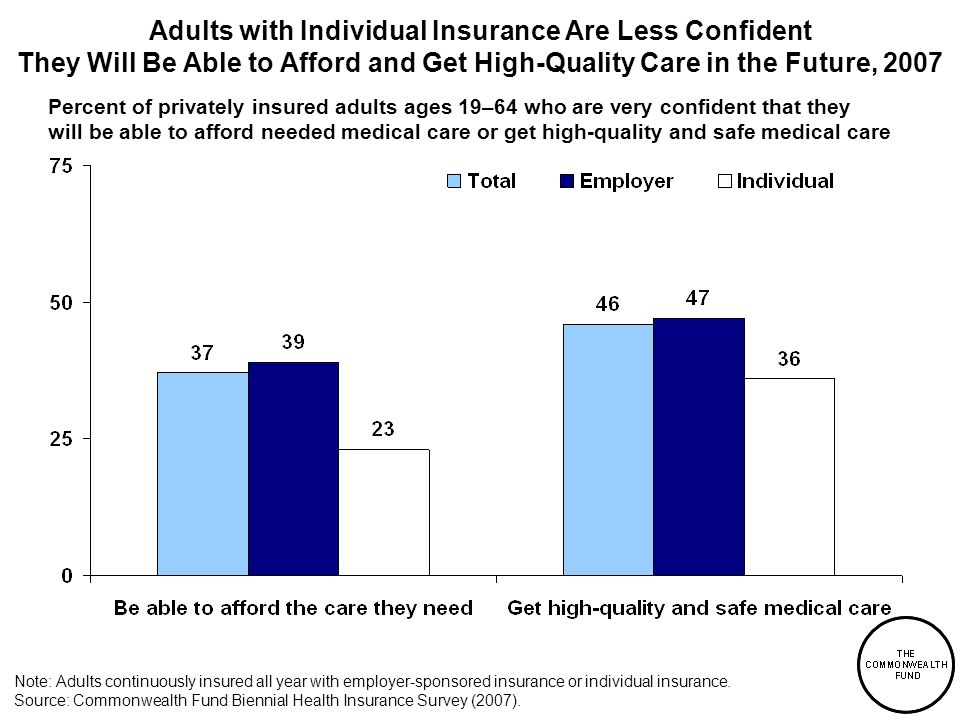 Adults with Individual Insurance Are Less Confident They Will Be Able to Afford and Get High-Quality Care in the Future, 2007 Note: Adults continuously insured all year with employer-sponsored insurance or individual insurance.