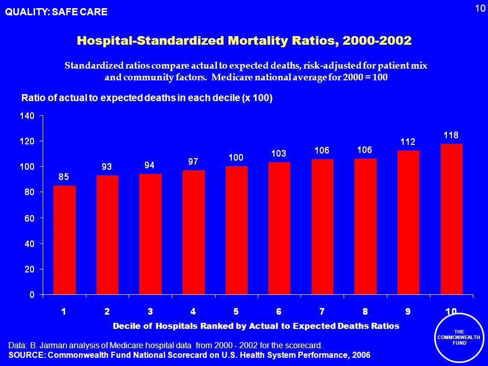 10 THE COMMONWEALTH FUND Hospital-Standardized Mortality Ratios, 2000-2002 Ratio of actual to expected deaths in each decile (x 100) Decile of Hospitals Ranked by Actual to Expected Deaths Ratios Data: B.