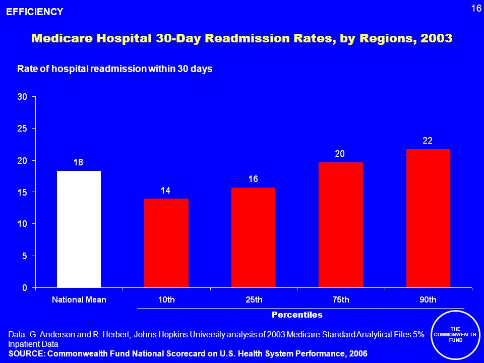 16 THE COMMONWEALTH FUND Medicare Hospital 30-Day Readmission Rates, by Regions, 2003 Rate of hospital readmission within 30 days Data: G.