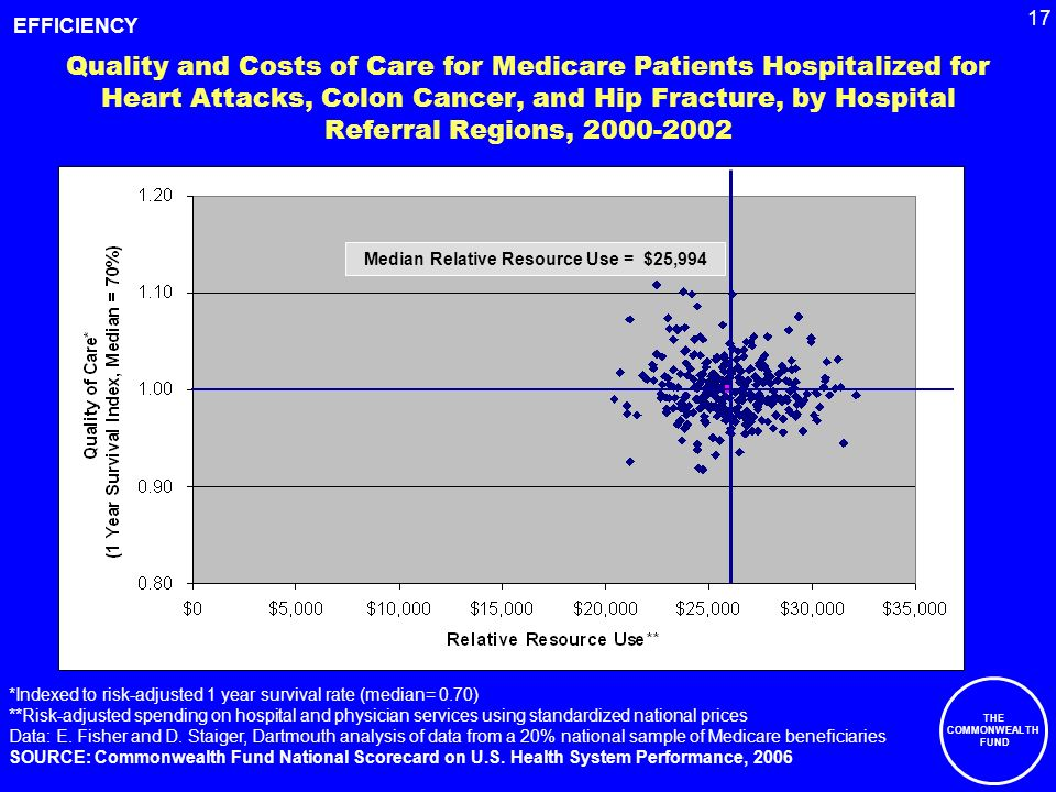 17 THE COMMONWEALTH FUND *Indexed to risk-adjusted 1 year survival rate (median= 0.70) **Risk-adjusted spending on hospital and physician services using standardized national prices Data: E.