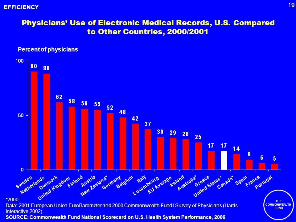 19 THE COMMONWEALTH FUND Physicians Use of Electronic Medical Records, U.S.