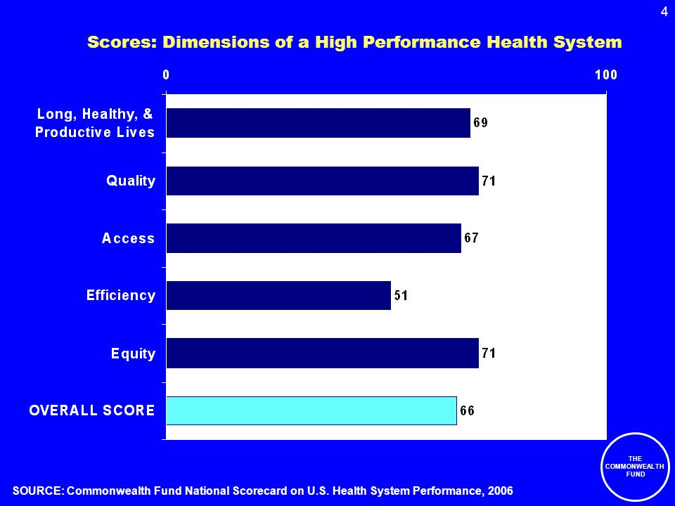 4 THE COMMONWEALTH FUND Scores: Dimensions of a High Performance Health System SOURCE: Commonwealth Fund National Scorecard on U.S.
