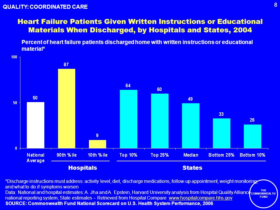 8 THE COMMONWEALTH FUND Heart Failure Patients Given Written Instructions or Educational Materials When Discharged, by Hospitals and States, 2004 Percent of heart failure patients discharged home with written instructions or educational material* *Discharge instructions must address: activity level, diet, discharge medications, follow-up appointment, weight monitoring, and what to do if symptoms worsen Data: National and hospital estimates: A.