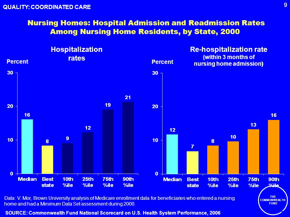 9 THE COMMONWEALTH FUND Nursing Homes: Hospital Admission and Readmission Rates Among Nursing Home Residents, by State, 2000 Percent Hospitalization rates Re-hospitalization rate (within 3 months of nursing home admission ) Data: V.