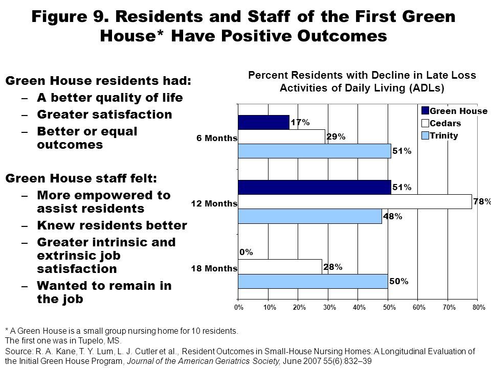 Green House residents had: –A better quality of life –Greater satisfaction –Better or equal outcomes Green House staff felt: –More empowered to assist residents –Knew residents better –Greater intrinsic and extrinsic job satisfaction –Wanted to remain in the job Percent Residents with Decline in Late Loss Activities of Daily Living (ADLs) Figure 9.