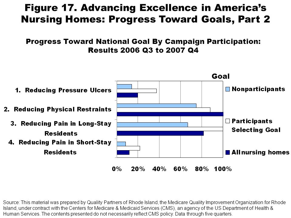Progress Toward National Goal By Campaign Participation: Results 2006 Q3 to 2007 Q4 Goal Source: This material was prepared by Quality Partners of Rhode Island, the Medicare Quality Improvement Organization for Rhode Island, under contract with the Centers for Medicare & Medicaid Services (CMS), an agency of the US Department of Health & Human Services.