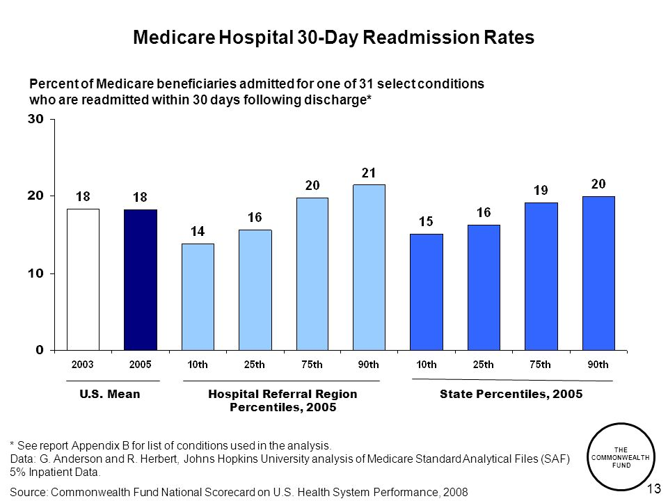 THE COMMONWEALTH FUND 13 Medicare Hospital 30-Day Readmission Rates Hospital Referral Region Percentiles, 2005 State Percentiles, 2005 Percent of Medicare beneficiaries admitted for one of 31 select conditions who are readmitted within 30 days following discharge* * See report Appendix B for list of conditions used in the analysis.