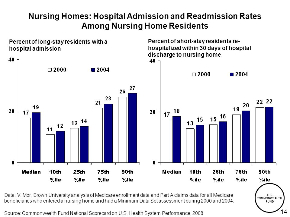 THE COMMONWEALTH FUND 14 Nursing Homes: Hospital Admission and Readmission Rates Among Nursing Home Residents Data: V.