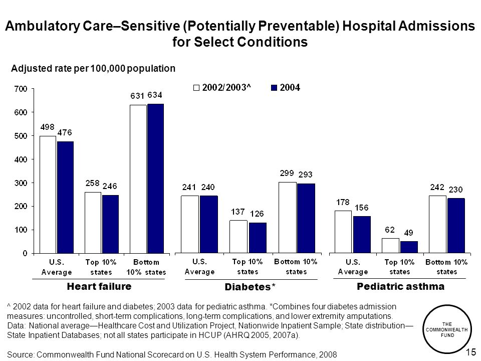 THE COMMONWEALTH FUND 15 Ambulatory Care–Sensitive (Potentially Preventable) Hospital Admissions for Select Conditions Adjusted rate per 100,000 population Diabetes* Heart failurePediatric asthma ^ 2002 data for heart failure and diabetes; 2003 data for pediatric asthma.