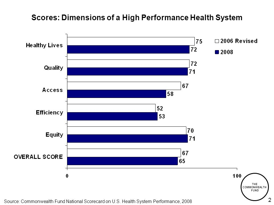 THE COMMONWEALTH FUND 2 Scores: Dimensions of a High Performance Health System Source: Commonwealth Fund National Scorecard on U.S.