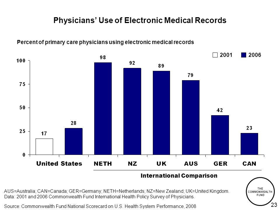 THE COMMONWEALTH FUND 23 Physicians Use of Electronic Medical Records International Comparison AUS=Australia; CAN=Canada; GER=Germany; NETH=Netherlands; NZ=New Zealand; UK=United Kingdom.