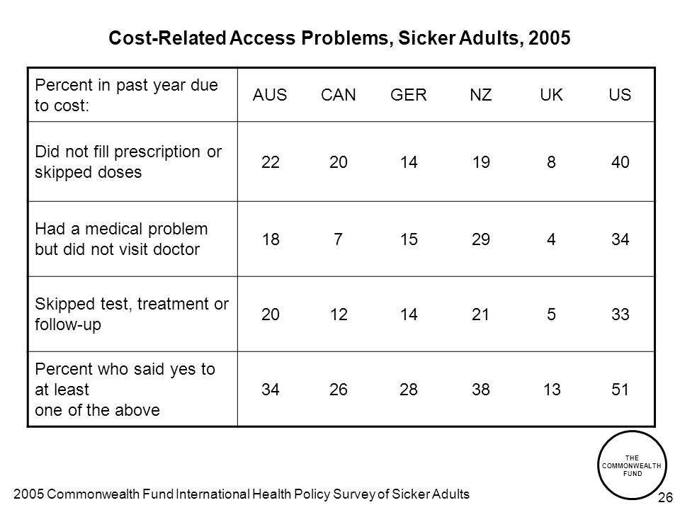 THE COMMONWEALTH FUND 26 Cost-Related Access Problems, Sicker Adults, 2005 Percent in past year due to cost: AUSCANGERNZUKUS Did not fill prescription or skipped doses 22201419840 Had a medical problem but did not visit doctor 1871529434 Skipped test, treatment or follow-up 20121421533 Percent who said yes to at least one of the above 342628381351 2005 Commonwealth Fund International Health Policy Survey of Sicker Adults