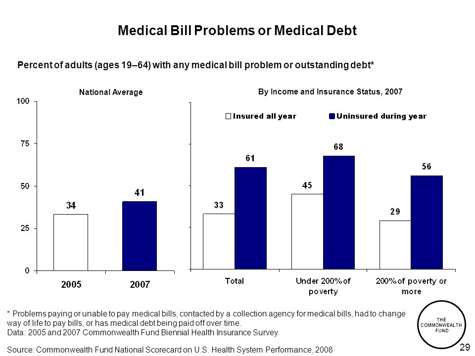 THE COMMONWEALTH FUND 29 Medical Bill Problems or Medical Debt By Income and Insurance Status, 2007 National Average Percent of adults (ages 19–64) with any medical bill problem or outstanding debt* * Problems paying or unable to pay medical bills, contacted by a collection agency for medical bills, had to change way of life to pay bills, or has medical debt being paid off over time.
