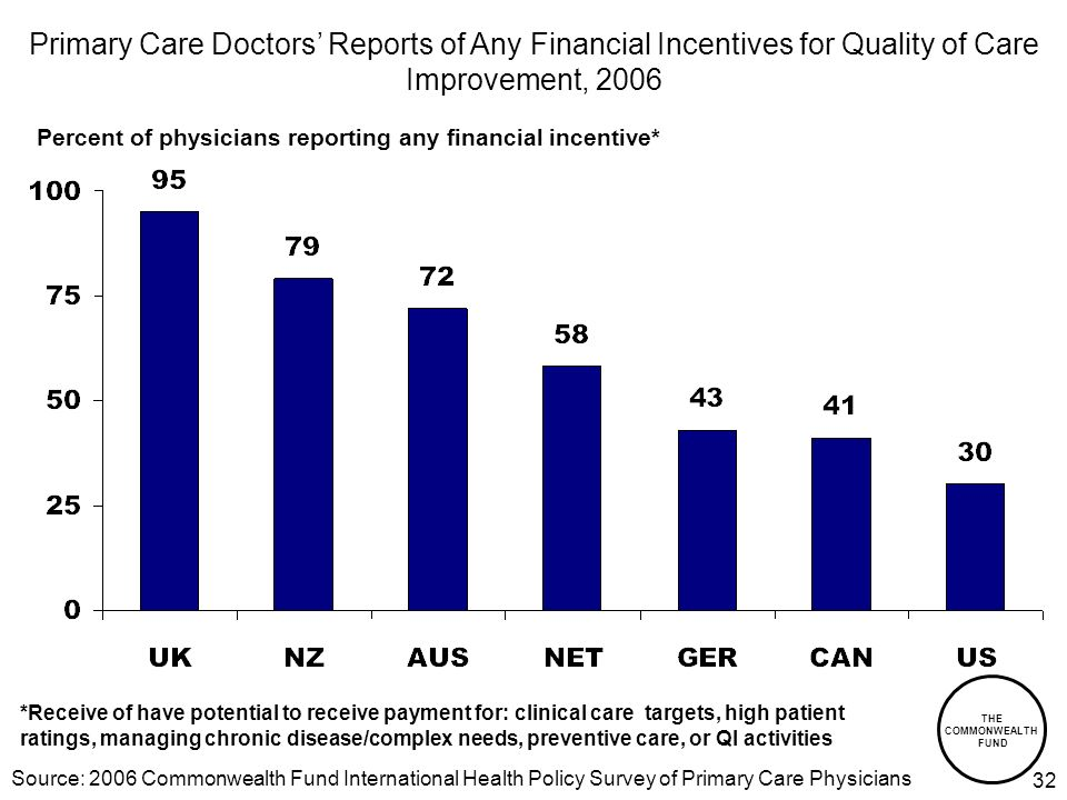 THE COMMONWEALTH FUND 32 Percent of physicians reporting any financial incentive* Primary Care Doctors Reports of Any Financial Incentives for Quality of Care Improvement, 2006 *Receive of have potential to receive payment for: clinical care targets, high patient ratings, managing chronic disease/complex needs, preventive care, or QI activities Source: 2006 Commonwealth Fund International Health Policy Survey of Primary Care Physicians