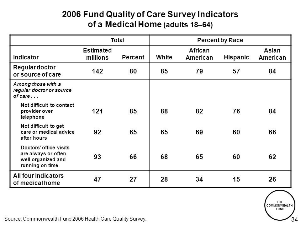 THE COMMONWEALTH FUND 34 2006 Fund Quality of Care Survey Indicators of a Medical Home (adults 18–64) TotalPercent by Race Indicator Estimated millionsPercentWhite African AmericanHispanic Asian American Regular doctor or source of care 1428085795784 Among those with a regular doctor or source of care...