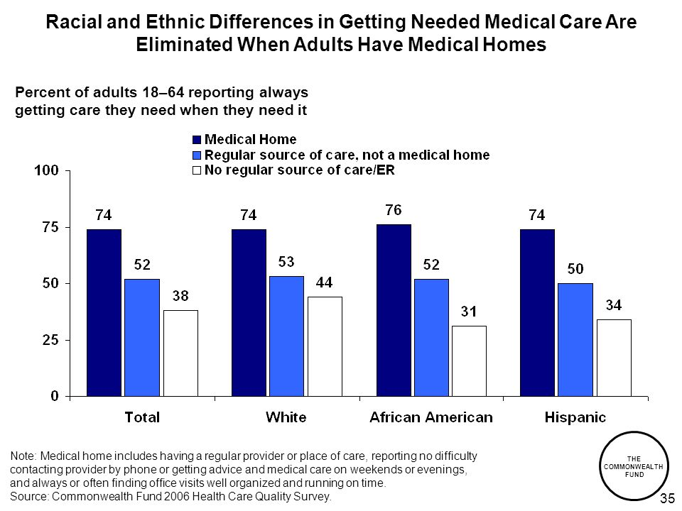 THE COMMONWEALTH FUND 35 Racial and Ethnic Differences in Getting Needed Medical Care Are Eliminated When Adults Have Medical Homes Percent of adults 18–64 reporting always getting care they need when they need it Note: Medical home includes having a regular provider or place of care, reporting no difficulty contacting provider by phone or getting advice and medical care on weekends or evenings, and always or often finding office visits well organized and running on time.