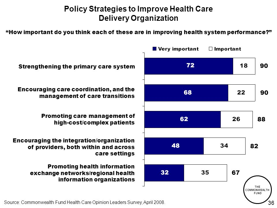 THE COMMONWEALTH FUND Policy Strategies to Improve Health Care Delivery Organization How important do you think each of these are in improving health system performance.