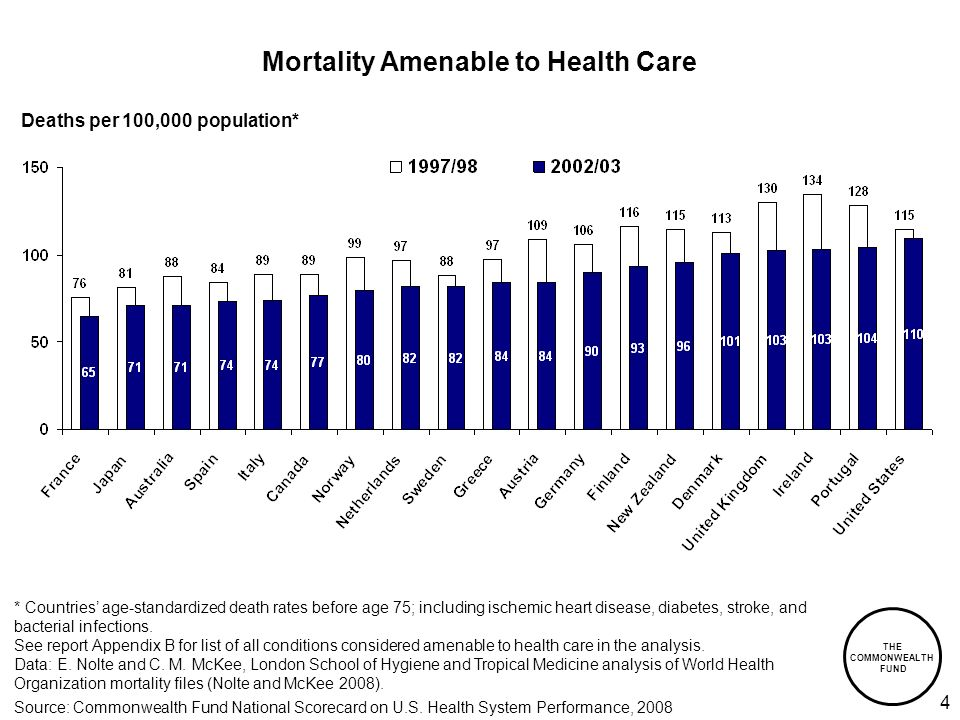 THE COMMONWEALTH FUND 4 Deaths per 100,000 population* * Countries age-standardized death rates before age 75; including ischemic heart disease, diabetes, stroke, and bacterial infections.