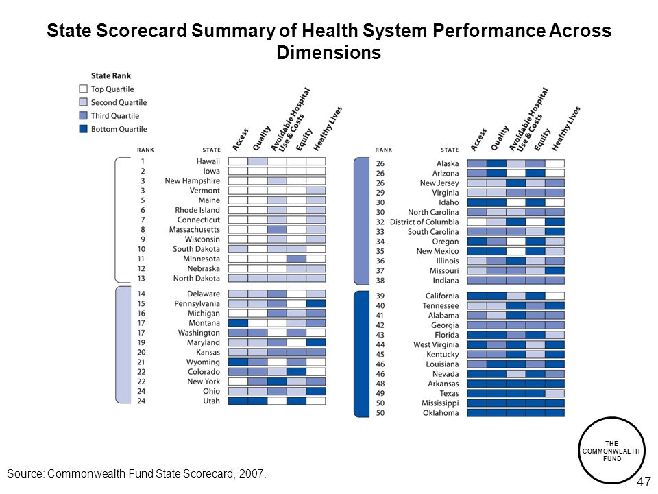 THE COMMONWEALTH FUND 47 State Scorecard Summary of Health System Performance Across Dimensions Source: Commonwealth Fund State Scorecard, 2007.