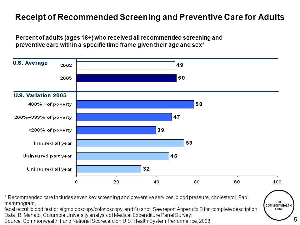 THE COMMONWEALTH FUND 5 Receipt of Recommended Screening and Preventive Care for Adults Percent of adults (ages 18+) who received all recommended screening and preventive care within a specific time frame given their age and sex* * Recommended care includes seven key screening and preventive services: blood pressure, cholesterol, Pap, mammogram, fecal occult blood test or sigmoidoscopy/colonoscopy, and flu shot.