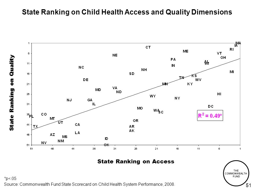 THE COMMONWEALTH FUND 51 State Ranking on Child Health Access and Quality Dimensions *p<.05 State Ranking on Access State Ranking on Quality Source: Commonwealth Fund State Scorecard on Child Health System Performance, 2008.
