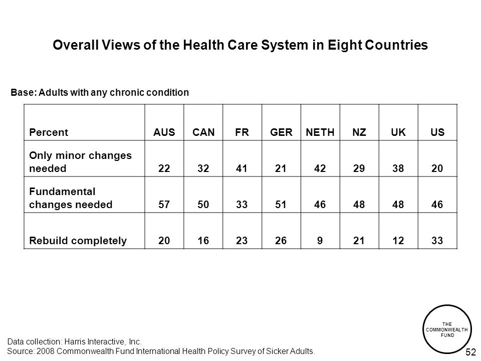 THE COMMONWEALTH FUND 52 Overall Views of the Health Care System in Eight Countries Data collection: Harris Interactive, Inc.