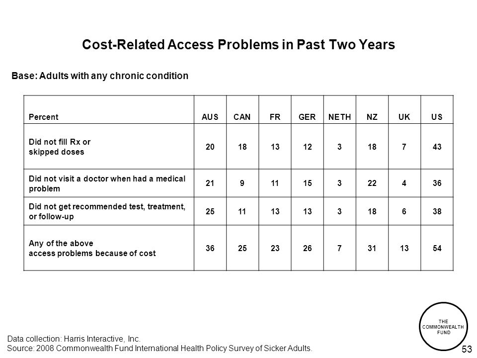 THE COMMONWEALTH FUND 53 Cost-Related Access Problems in Past Two Years Data collection: Harris Interactive, Inc.