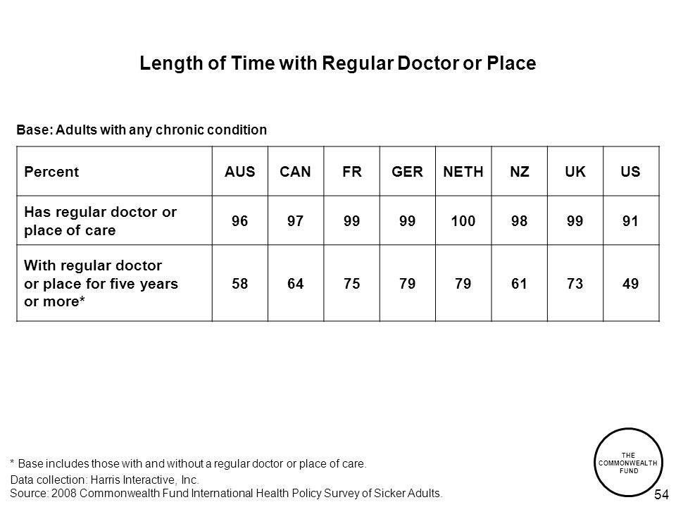 THE COMMONWEALTH FUND 54 Length of Time with Regular Doctor or Place Data collection: Harris Interactive, Inc.