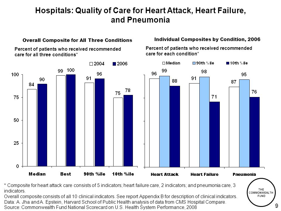 THE COMMONWEALTH FUND 9 Overall Composite for All Three Conditions Hospitals: Quality of Care for Heart Attack, Heart Failure, and Pneumonia * Composite for heart attack care consists of 5 indicators; heart failure care, 2 indicators; and pneumonia care, 3 indicators.