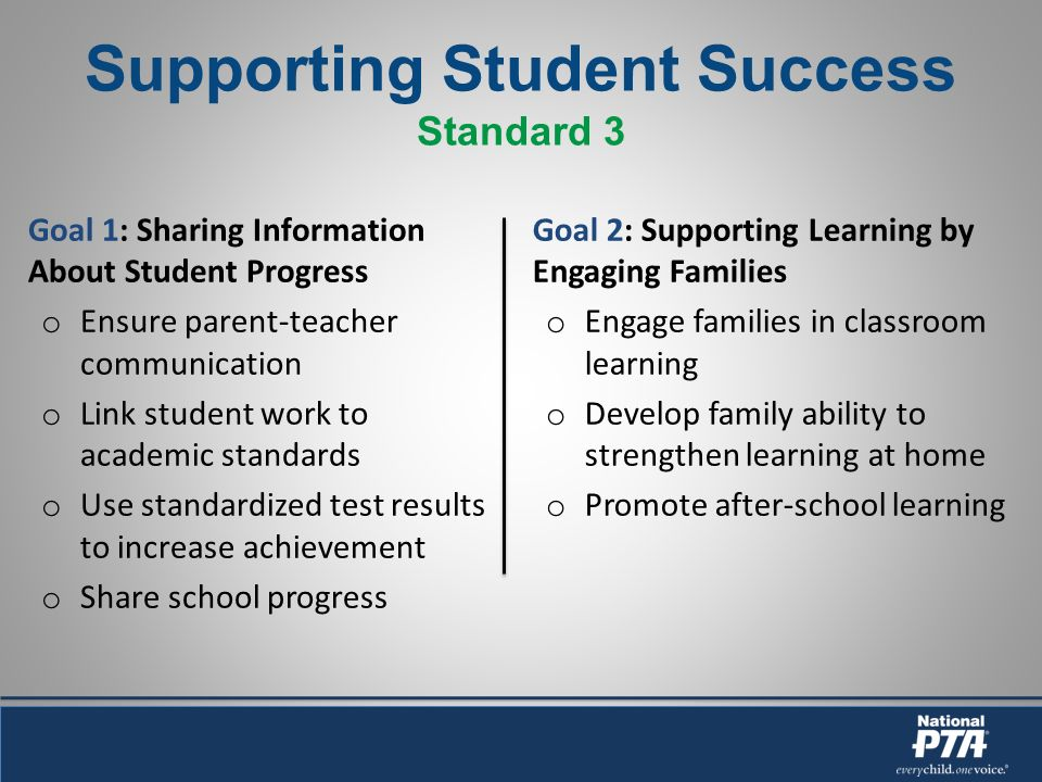 Supporting Student Success Standard 3 Goal 1: Sharing Information About Student Progress o Ensure parent-teacher communication o Link student work to academic standards o Use standardized test results to increase achievement o Share school progress Goal 2: Supporting Learning by Engaging Families o Engage families in classroom learning o Develop family ability to strengthen learning at home o Promote after-school learning