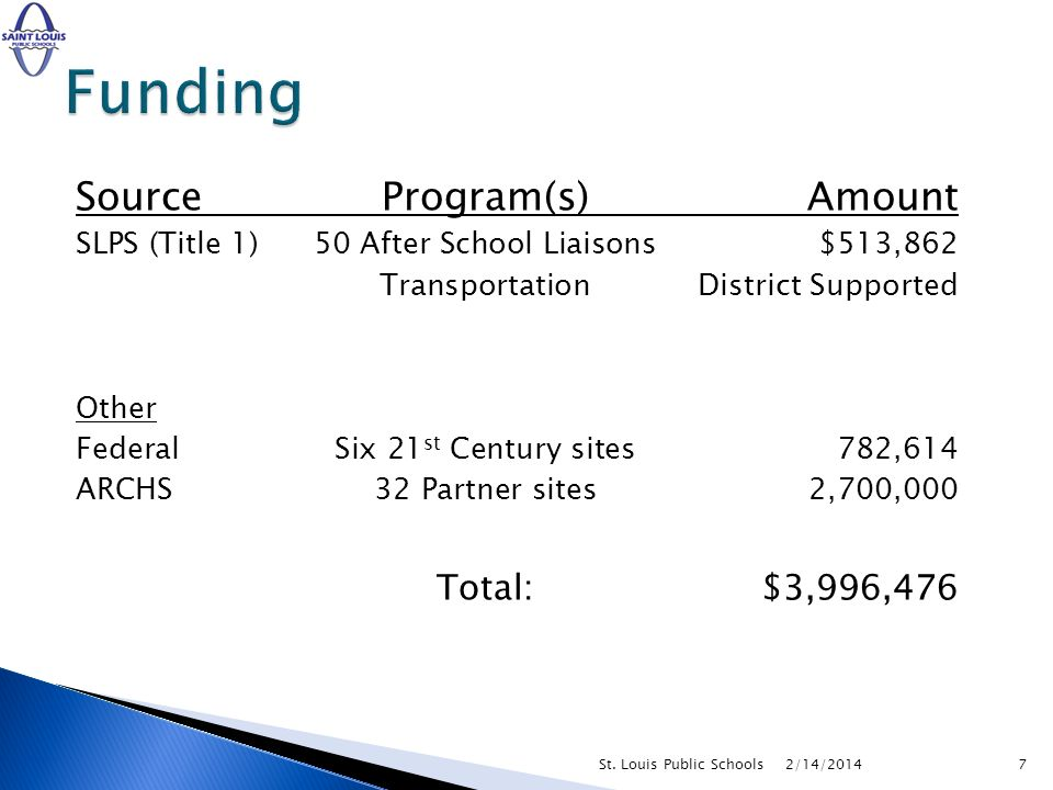 SourceProgram(s)Amount SLPS (Title 1) 50 After School Liaisons$513,862 TransportationDistrict Supported Other FederalSix 21 st Century sites782,614 ARCHS32 Partner sites2,700,000 Total:$3,996,476 2/14/20147St.