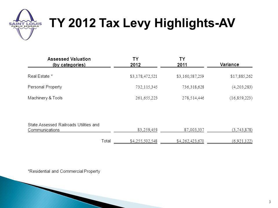 TY 2012 Tax Levy Highlights-AV 3 Assessed Valuation (by categories) TY 2012 TY 2011Variance Real Estate * $3,178,472,521$3,160,587,259$17,885,262 Personal Property 732,115,345736,318,628(4,203,283) Machinery & Tools 261,655,223278,514,446(16,859,223) State Assessed Railroads Utilities and Communications 83,259,45987,003,337(3,743,878) Total $4,255,502,548$4,262,423,670(6,921,122) *Residential and Commercial Property