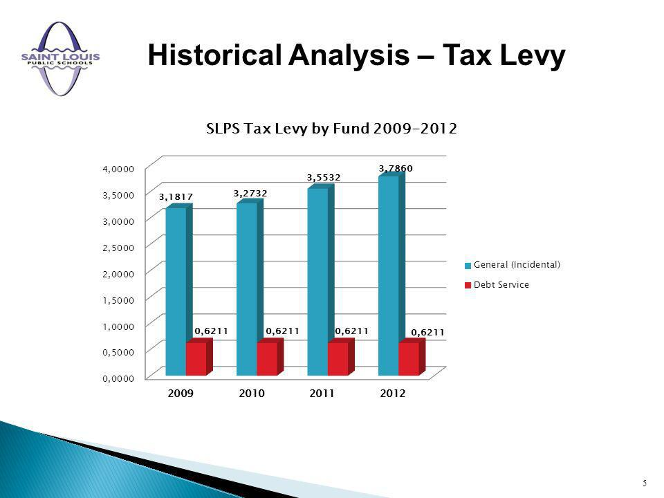 Historical Analysis – Tax Levy 5