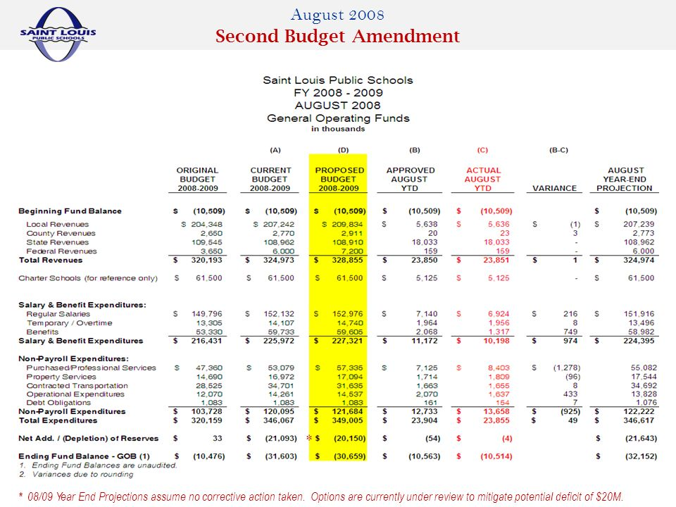 August 2008 Second Budget Amendment * 08/09 Year End Projections assume no corrective action taken.