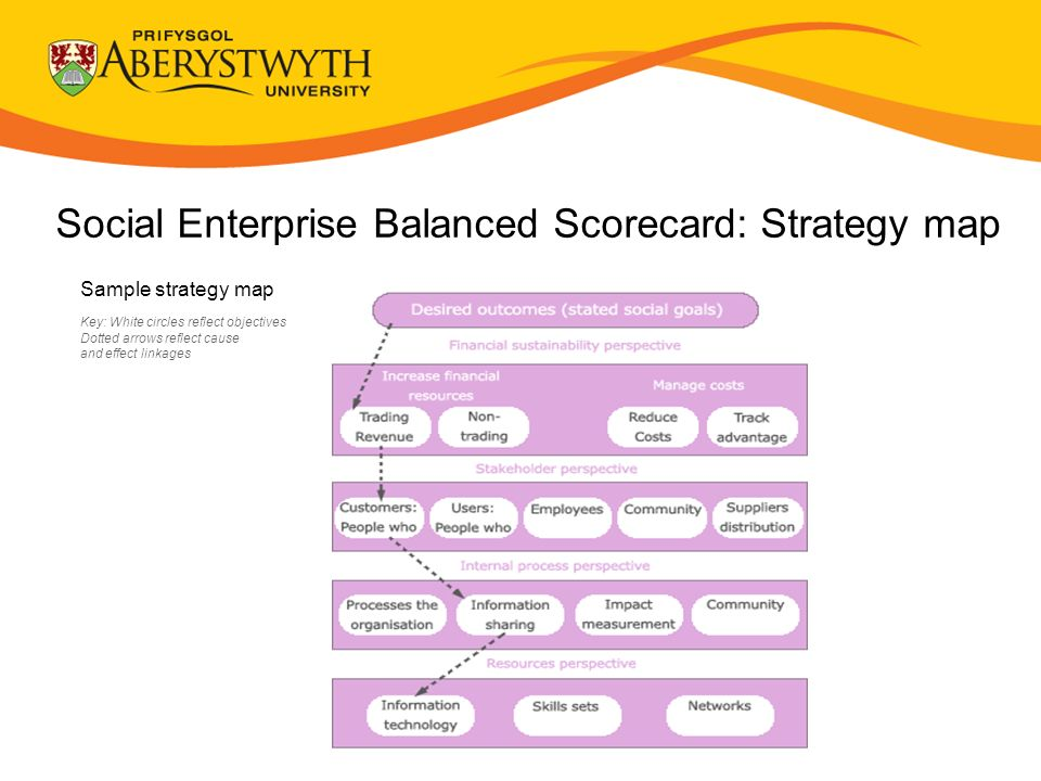 Social Enterprise Balanced Scorecard: Strategy map Sample strategy map Key: White circles reflect objectives Dotted arrows reflect cause and effect linkages