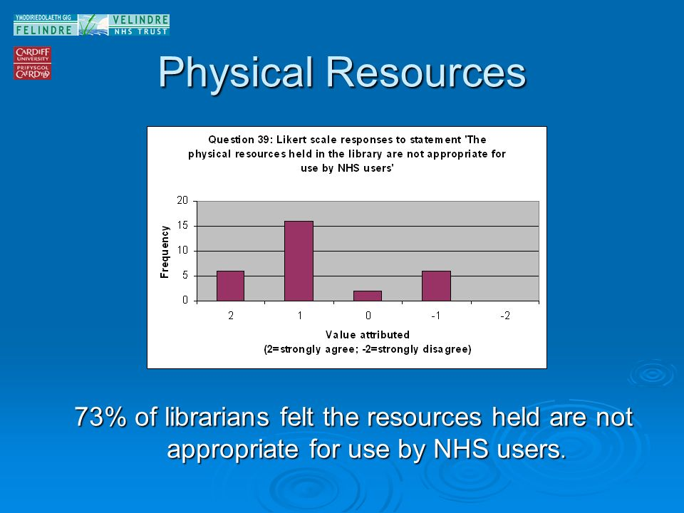 Physical Resources 73% of librarians felt the resources held are not appropriate for use by NHS users.