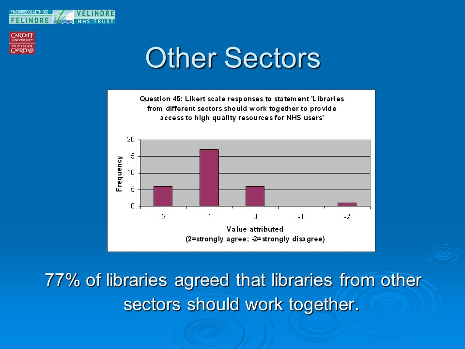 Other Sectors 77% of libraries agreed that libraries from other sectors should work together.