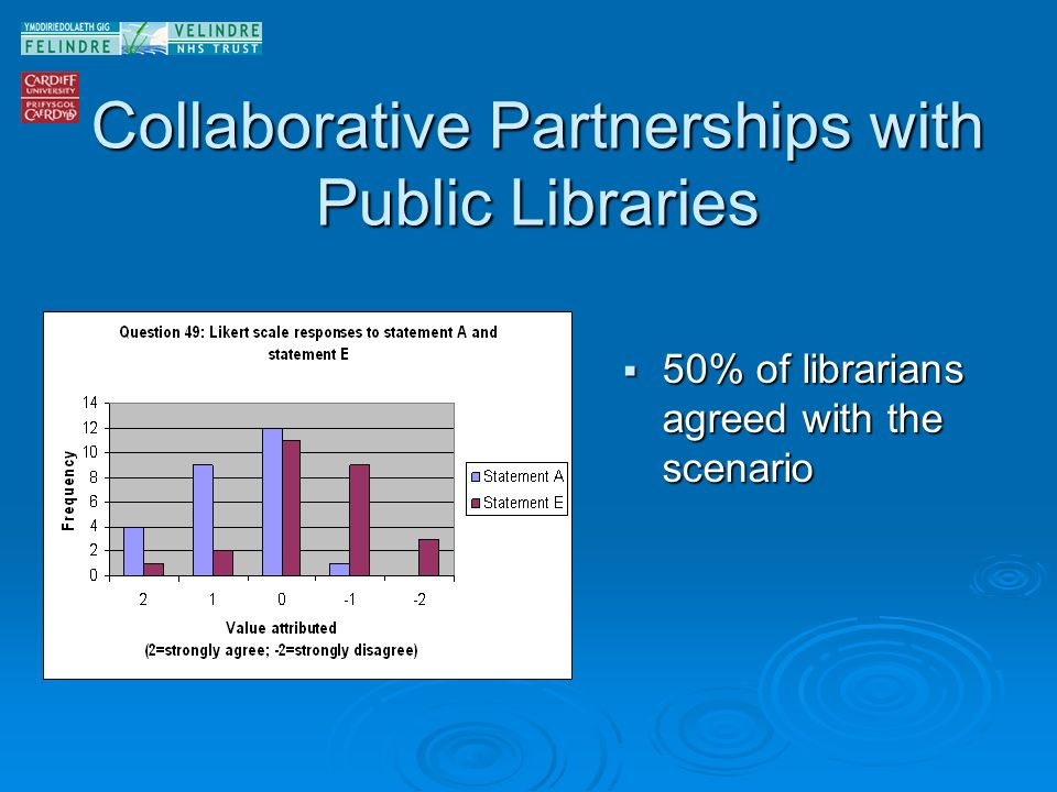 Collaborative Partnerships with Public Libraries 50% of librarians agreed with the scenario 50% of librarians agreed with the scenario