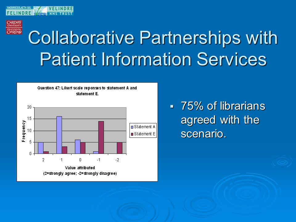 Collaborative Partnerships with Patient Information Services 75% of librarians agreed with the scenario.