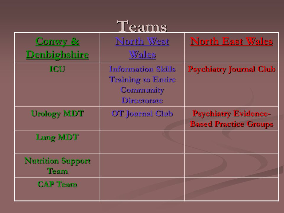 Teams Conwy & Denbighshire North West Wales North East Wales ICU Information Skills Training to Entire Community Directorate Psychiatry Journal Club Urology MDT OT Journal Club Psychiatry Evidence- Based Practice Groups Lung MDT Nutrition Support Team CAP Team